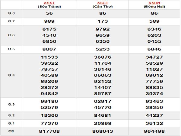 Phân tích xổ số miền nam ngày 20/11 từ các chuyên gia