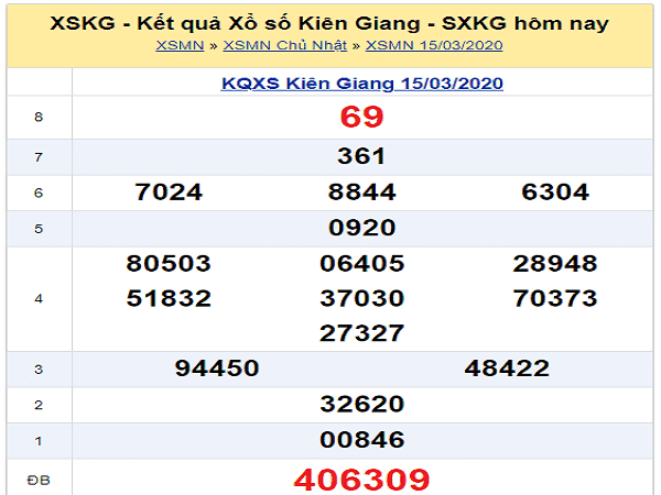 Phân tích KQXSKG ngày 22/03 của chuyên gia
