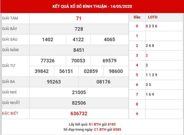 Phân tích KQSX Bình Thuận thứ 5 ngày 21-5-2020