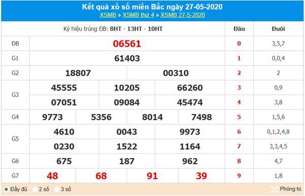 Phân tích XSMB 28/5/2020 - KQXS miền Bắc thứ 5