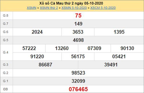 Phân tích XSCM 12/10/2020 chốt KQXS Cà Mau thứ 2