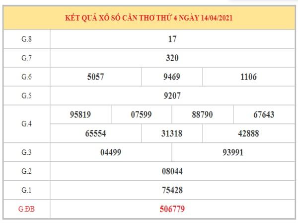 Phân tích KQXSCT ngày 21/4/2021 dựa trên kết quả kì trước