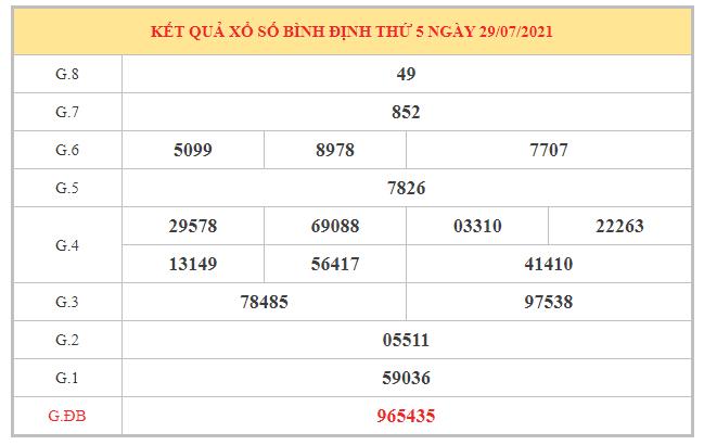 Phân tích KQXSBDI ngày 5/8/2021 dựa trên kết quả kì trước