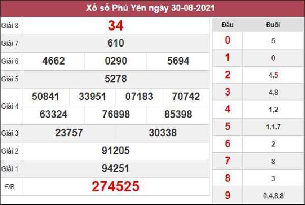 Phân tích XSPY 6/9/2021 chốt KQXS đài Phú Yên hôm nay